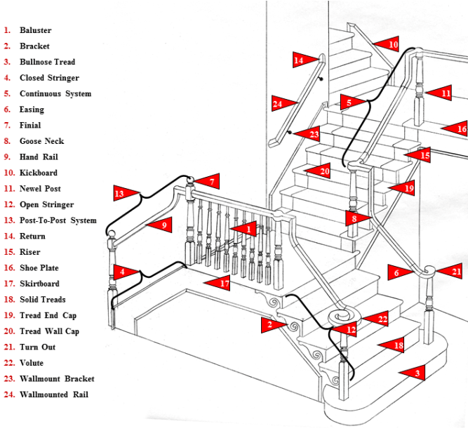 Stair Parts Burroughs Hardwoods Inc